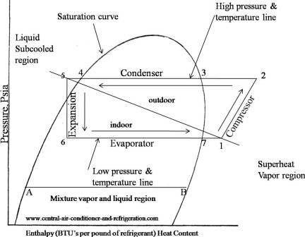 basic refrigeration cycle steam t s diagram t s diagram r22