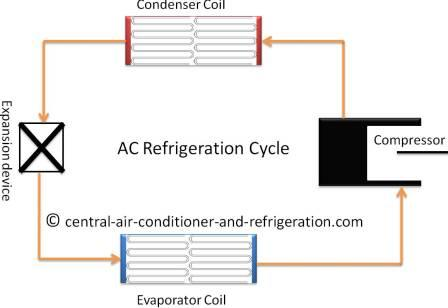 how central air conditioner works rh central air conditioner and refrigeration com How HVAC Systems Work Diagram Central Air Conditioning Condensor Diagram