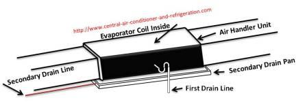 Central air units in addition Condensate Drains together with  on air conditioning drain line clog