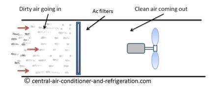 Dirty HVAC filte