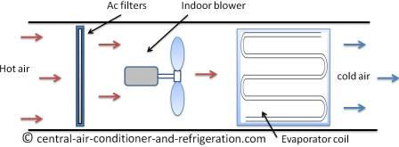 How Central Air Conditioner Works