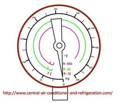 How To Use HVAC Gauges