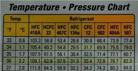 Pressure And Temperature Charts