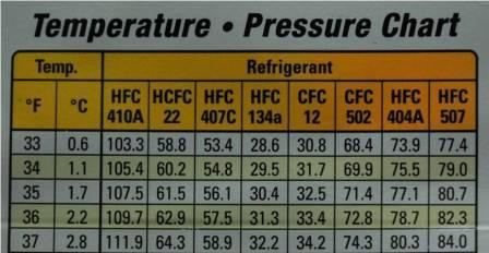 Pressure and temperature charts