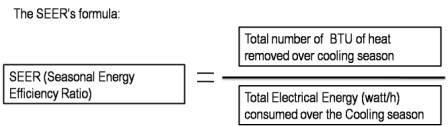 Seasonal Energy Efficiency Ratio(SEER)